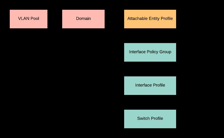 Access Policies — ACI Troubleshooting Lab 1 0 documentation