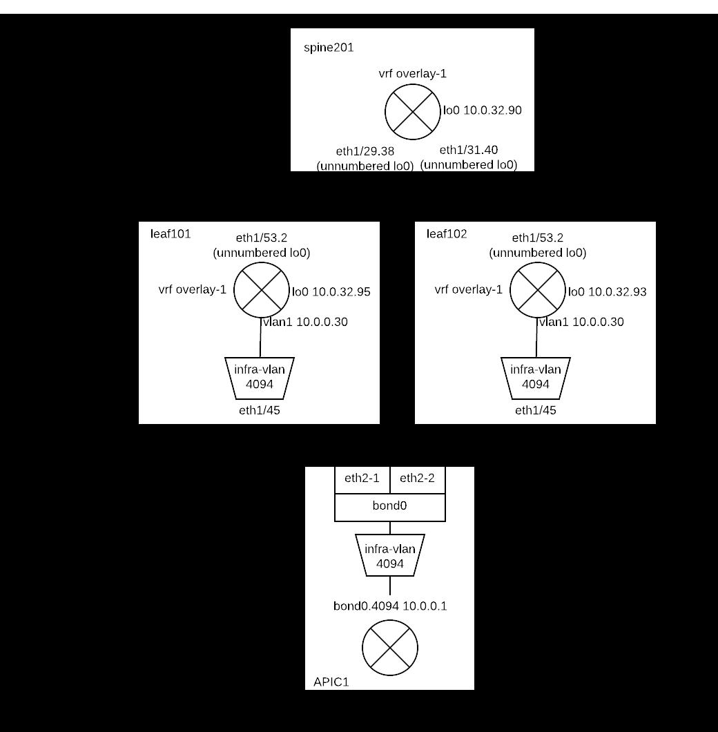 Fabric Discovery — ACI Troubleshooting Lab 1 0 documentation